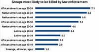 Groups most likely to be killed by law enforcement graph